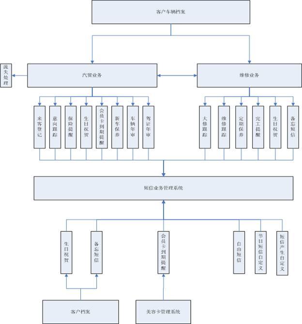 一、适用客户: 该系统适用于中小型的汽车维修厂、汽车美容店的经营管理 二、产品介绍: 《立尔盛典汽修版管理系统》是立尔软件公司倾力打造的产品,系统采用了大型数据库引擎、 局域网即时通讯、条码识别等大量的高新科技.并集成了短信群发等许多先进实用的新功能,并继承了多年来操作方便、功能强大等的传统精华,凝聚了数万用户的智慧结晶。 三、功能菜单: 四、功能介绍: 1、采用SQL-Server大型数据库,系统数据绝对稳定安全,并实现了海量模糊查询; 2、独家嵌入了先进的跨网即时通讯技术,系统能平滑运行于互联网上,使